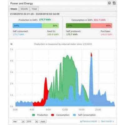 Slim energiebeheer