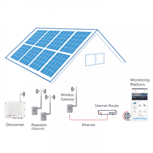 Solaredge gateway en repeater