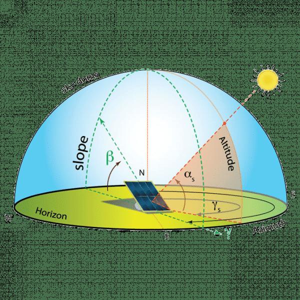 instraling zonnepanelen
